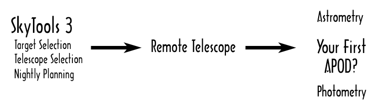 Getting a Good Start with iTelescope.net